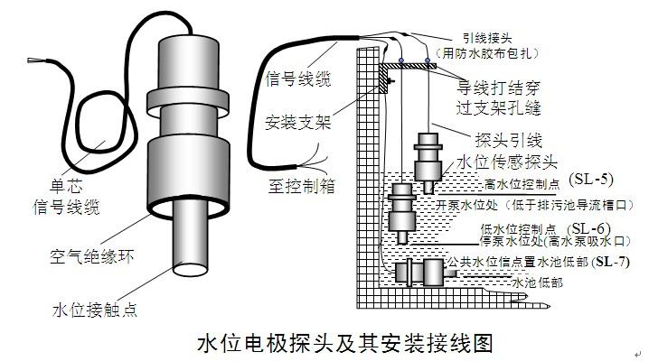 水位电极探头安装重要提示