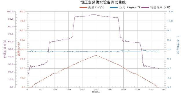 交替运行 水泵1 水泵2 水泵3 最初启动时 (1)变频运行 (2)工频运行