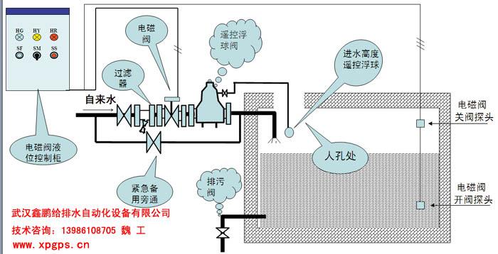 该系统设计为遥控隔膜液压浮球阀和液位自控电磁阀自动双重保护功能图片