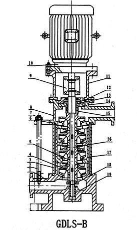 GDL型立式多级管道离心泵结构图